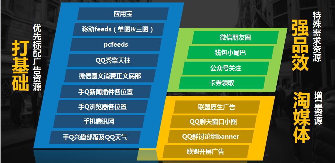 易博DSP携手腾讯社交广告为金融2.0赋能